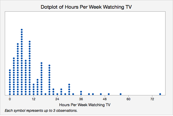 Dotplot of Hours Per Week Watching TV