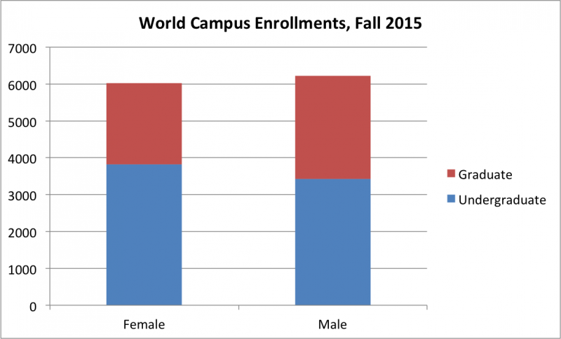 World Campus Enrollments, Fall 2015
