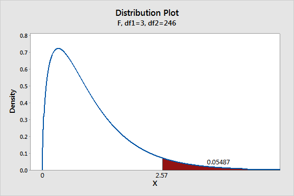 Distribution Plot of Density vs X - Fm df1=3, df2=246