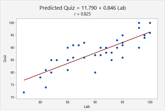 Scatterplot of lab scores predicting quiz scores with no outliers. The regression equation is predicted quiz = 11.790 + 0.846 Lab. The correlation is r = 0.825