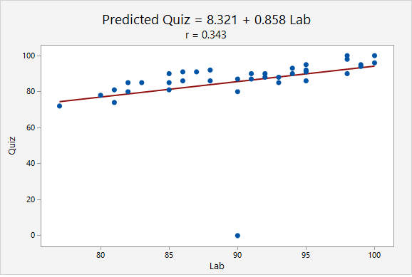 Scatterplot of lab scores predicting quiz scores. The regression equation is predicted quiz = 8.321 + 0.858 lab. The correlation is r = 0.343