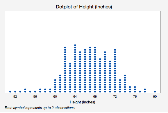 Dotplot of Height (inches)
