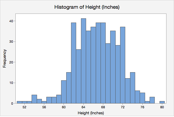 Histogram of Height (inches)