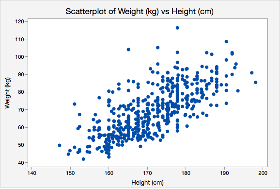 Scatterplot of Weight (kg) vs Height (cm)