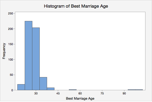 Histogram of Best Marriage Age