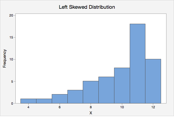 Left Skewed Distribution