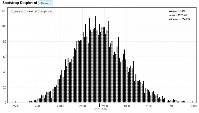 Bootstrap Dotplot of Mean