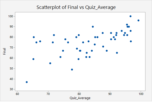 Scatterplot constructed using Minitab Express. Quiz average is on the X axis and final is on the Y axis.