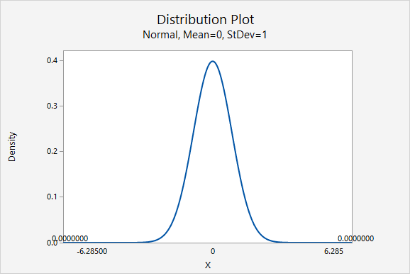 Minitab Express output: Normal distribution showing the area more extreme than 6.285