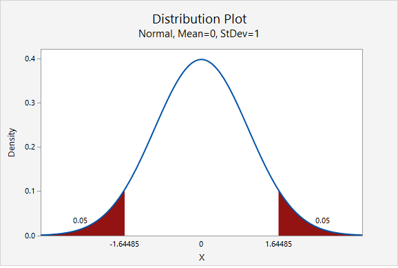 Standard normal distribution showing the z multipliers for a 90% confidence interval