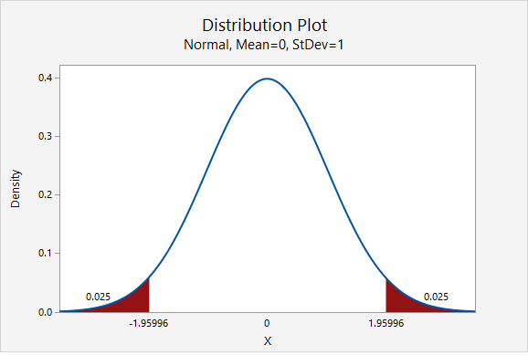 Standard normal distribution showing the z multipliers for a 95% confidence interval