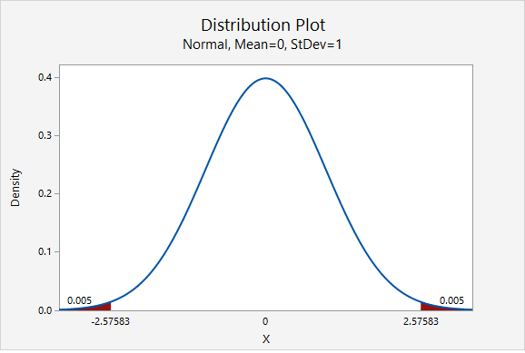Standard normal distribution showing the z multipliers for a 99% confidence interval