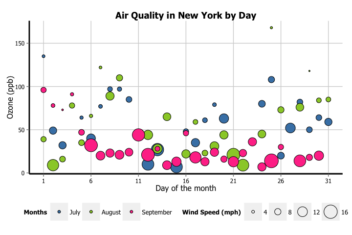 Bubble plot with groups of New York air quality