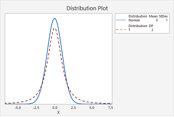 A plot showing the z distribution compared to a t distribution with df=2