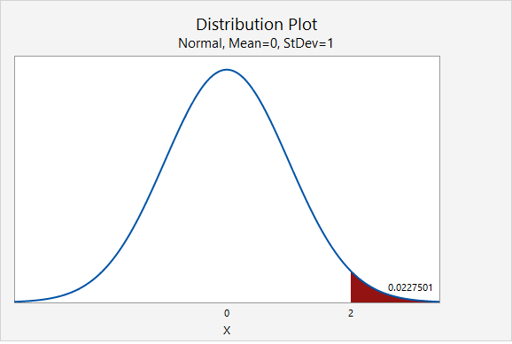 Standard normal (i.e., z) distribution showing the area above z=2