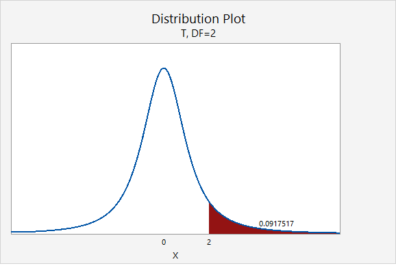 Probability distribution plot showing the area greater than t=2 on a distribution with 2 degrees of freedom