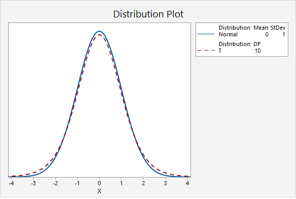 Plot comparing the z distribution to a t distribution with 10 degrees of freedom