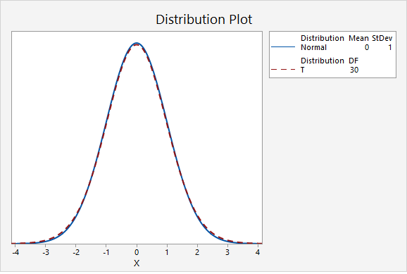 Plot comparing the standard normal distribution to a t distribution with 30 degrees of freedom
