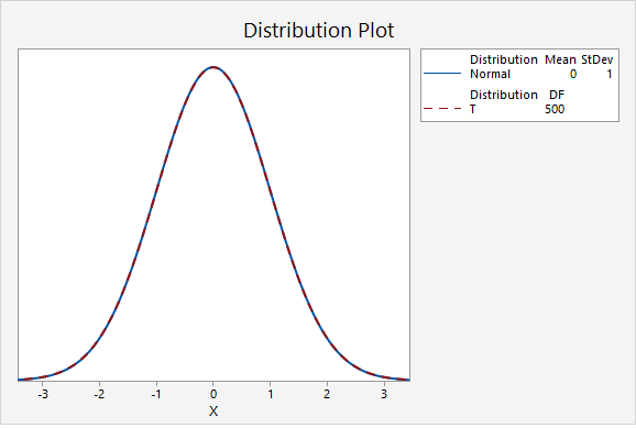 Plot comparing the standard normal distribution to a t distribution with 500 degrees of freedom