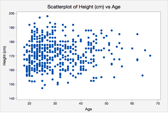 Scatterplot of Height (cm) vs Age