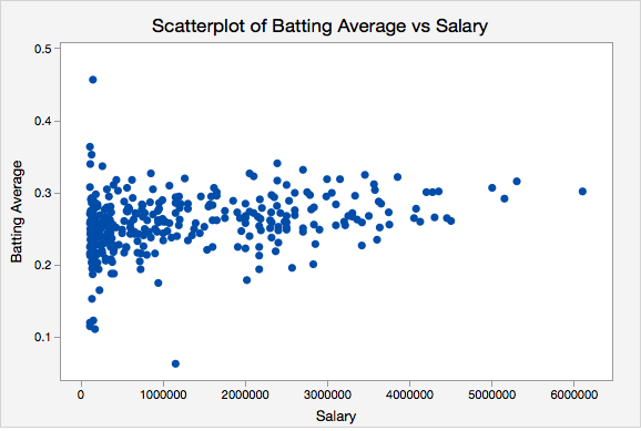 Scatterplot of Batting Average vs Salary