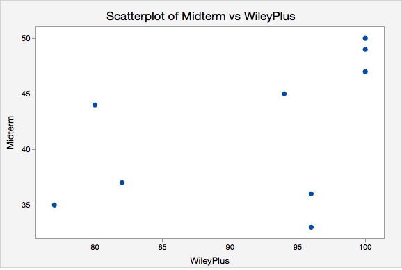Scatterplot of Midterm vs WileyPlus