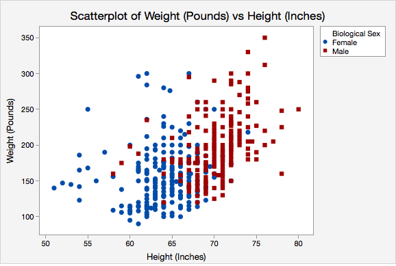 Scatterplot of Weight (Pounds) vs Height (Inches)