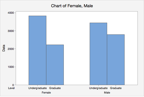 Side-by-side Chart of Undergraduate and Graduate Females and Males