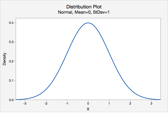 Distribution Plot - Normal, Mean=0, StDev=1