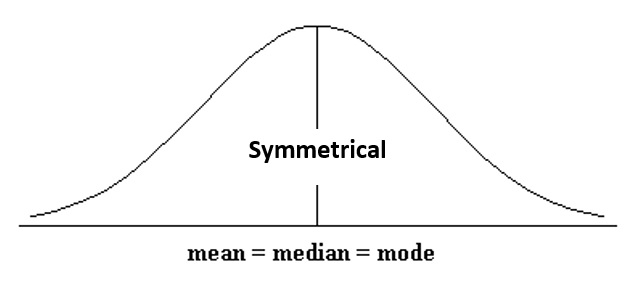 Symmetrical: Mean = Median = Mode