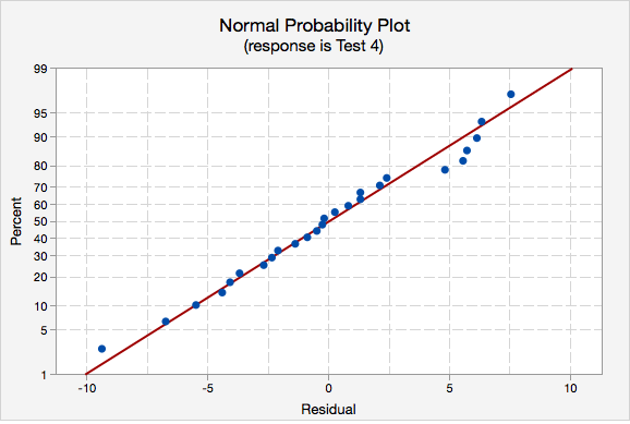 Normal Probability Plot (response is Test 4)