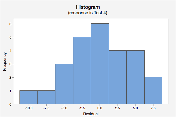 Histogram of Frequency vs Residual (response is Test 4)
