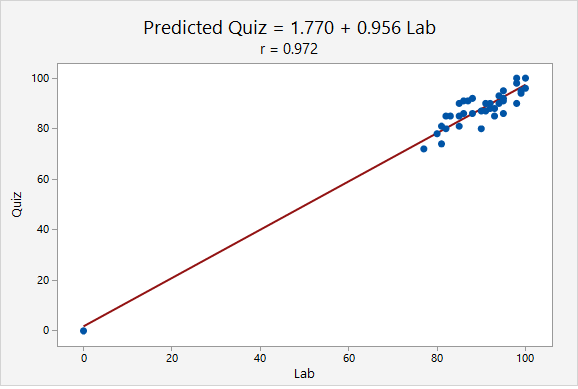 Scatterplot of lab scores predicting quiz scores. The regression equation is predicted quiz = 1.770 + 0.956 lab. The correlation is r = 0.972