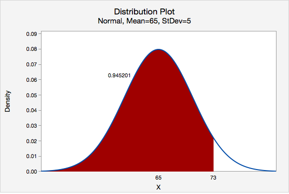 Distribution Plot - Normal, Mean=65, StDev=5; Less Than