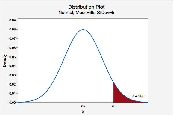 Distribution Plot - Normal, Mean=65, StDev=5; Greater Than