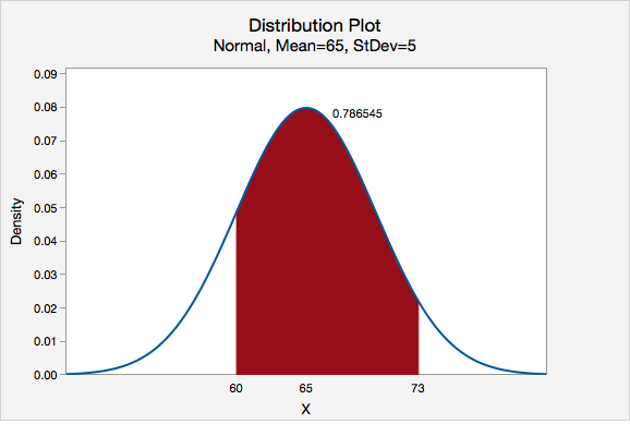 Distribution Plot - Normal, Mean=65, StDev=5; In Between