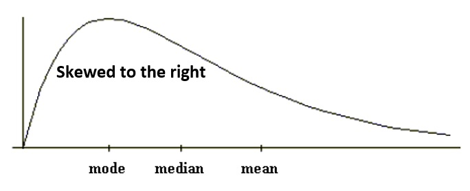 Skewed to the right: Mode < Median < Mean