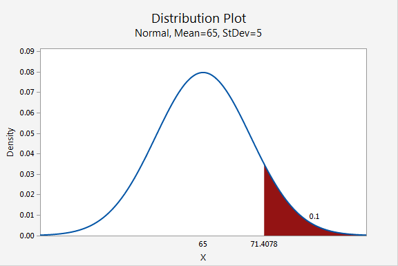 Distribution Plot - Normal, Mean=65, StDev=5; Given Probability