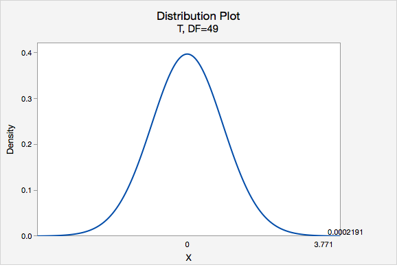 Distribution Plot of Density vs X - T, DF=49