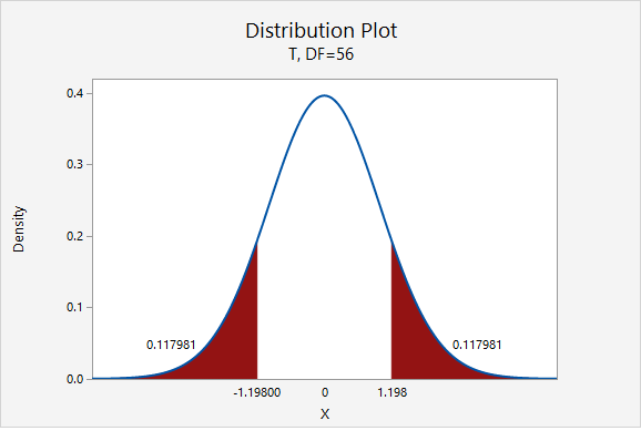 Distribution Plot of Density vs X - T, DF=56