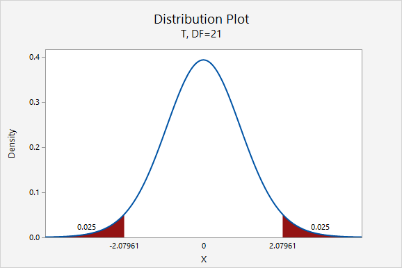 t Distribution showing the multipliers for a 95% confidence interval given 21 degrees of freedom