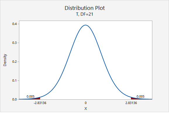 t Distribution showing the multipliers for a 99% confidence interval given 21 degrees of freedom