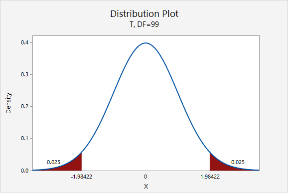 t Distribution showing the multipliers for a 95% confidence interval given 99 degrees of freedom