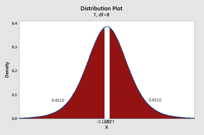 Distribution Plot of Density vs X - T, df=8