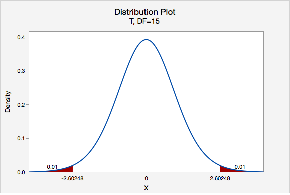T Distribution, 98% CI, DF=15