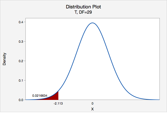 Distribution Plot of Density vs X - T, DF=29