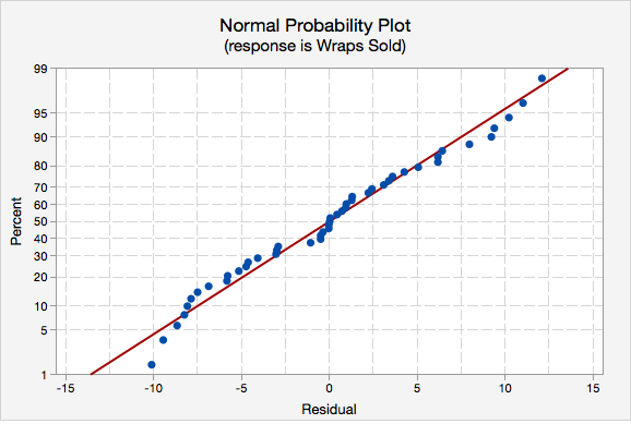 Normal Probability Plot (response is Wraps Sold)