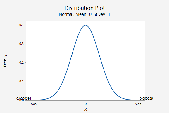 Standard normal distribution showing the p-value given z=3.850 for a two-tailed test