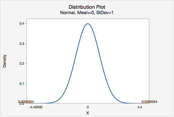Distribution Plot of Density vs X - Normal, Mean=0, StDev=1