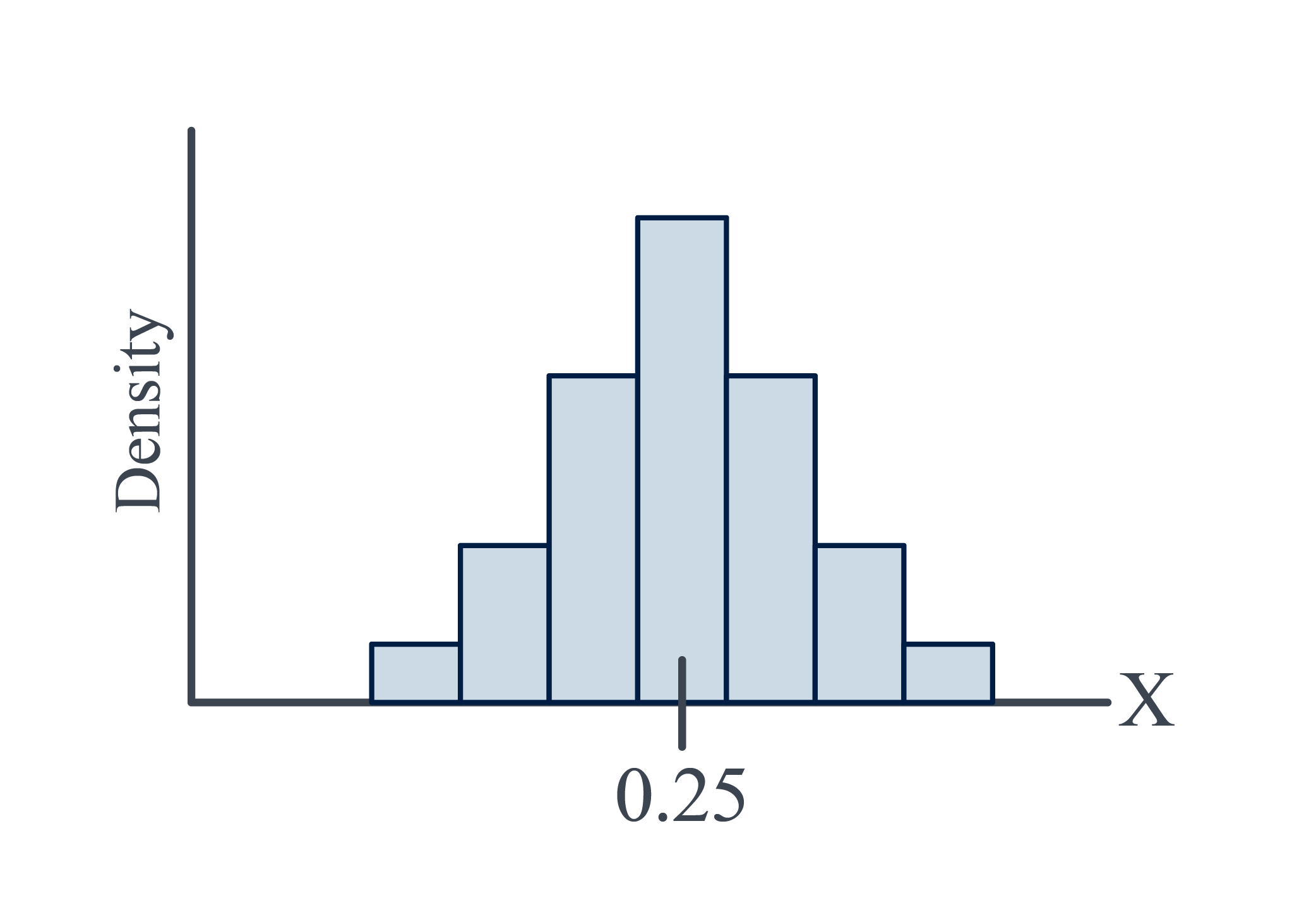 Histogram of 100 hamburger weights